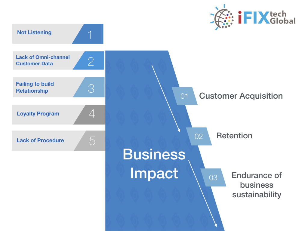 5 Common Errors in Managing Customer Care infigraphic image ifixtech global products